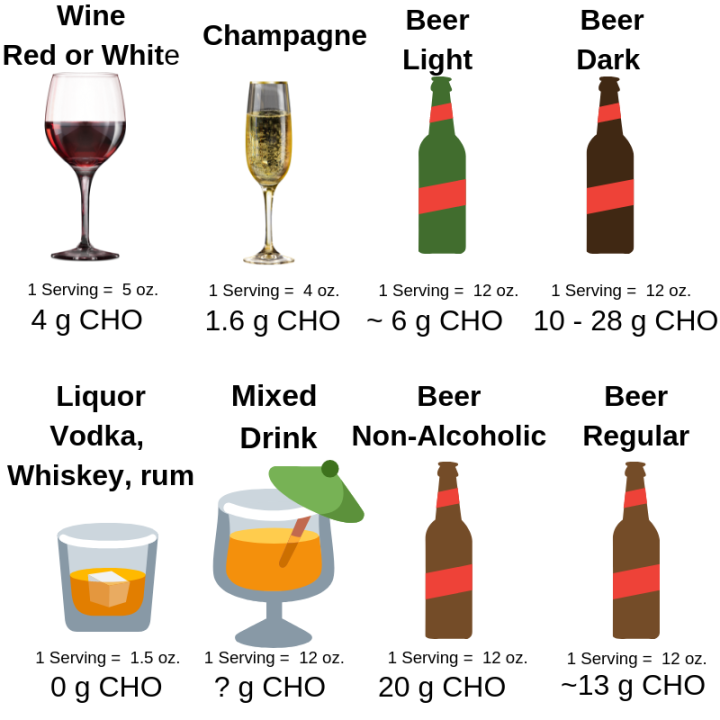 Alcohol Metabolism and Blood Glucose